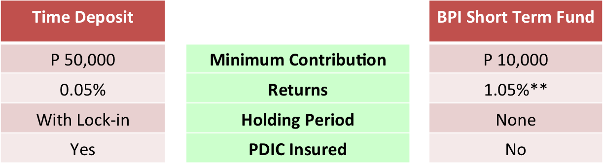An update on my bdo eip peso balanced fund investment.
