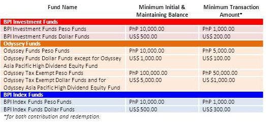 BPI UITF Minimum